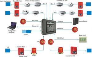 yangin-alarm-sistemleri-4